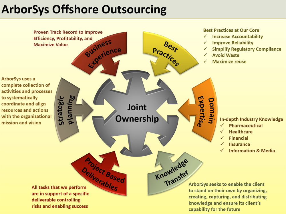 arborsys offshore outsourcing services and solutions for