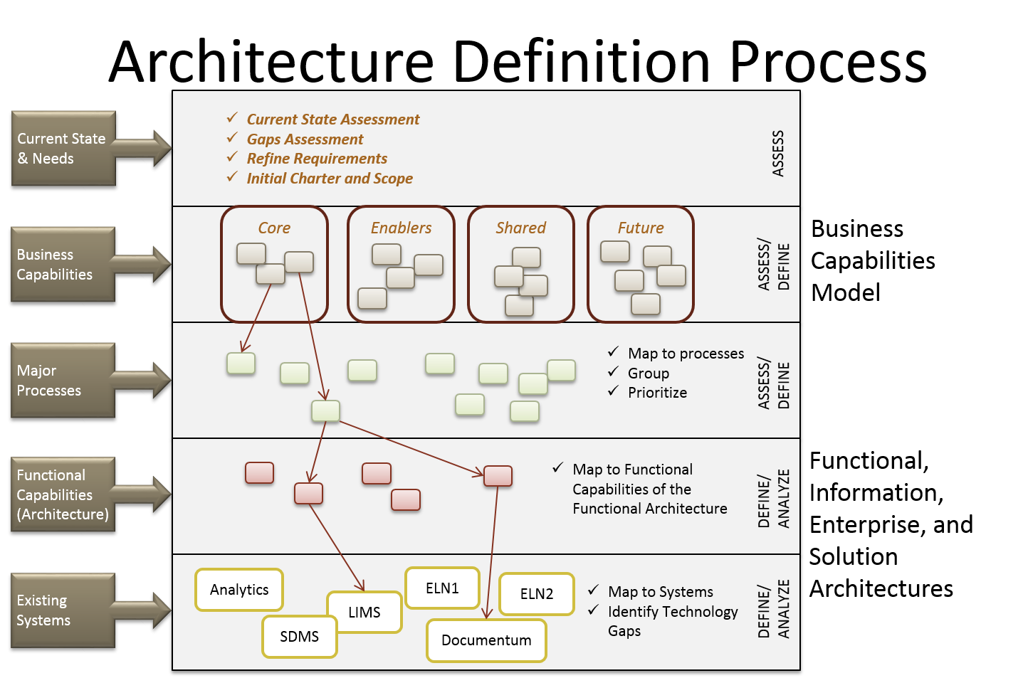 Delivering a roadmap for achieving strategic advantage for Architecture definition