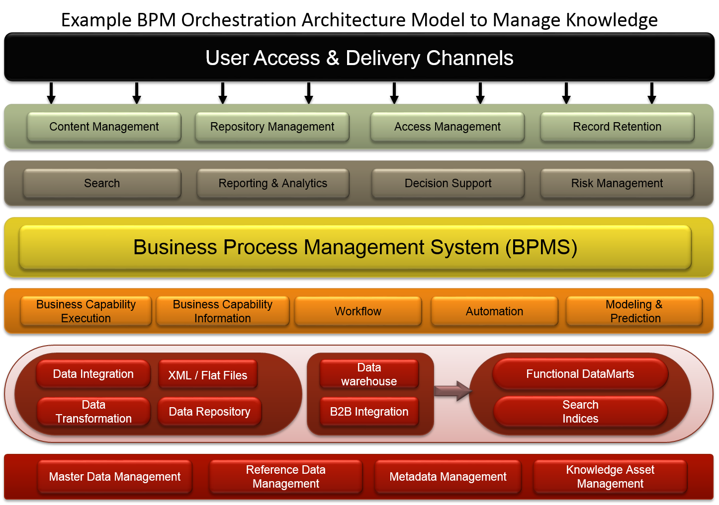 Arborsys Business Process Management Bpm Services And